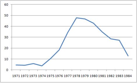 De toeschouwersaantallen van New York Cosmos illustreren de opkomst en neergang van de NASL.