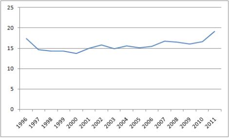 De gemiddelde toeschouwersaantallen namen toe door het nieuwe beleid van de MLS