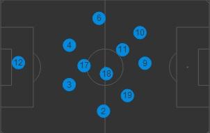Gemiddelde posities van Brazilië. Neymar (10) wijkt helemaal uit naar de linkerkant omdat hij in het centrum geen ruimte krijgt. (via. WhoScored)
