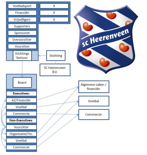 De beoogde organisatie van SC Heerenveen