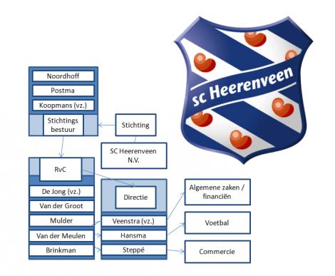 De oude organisatie van SC Heerenveen