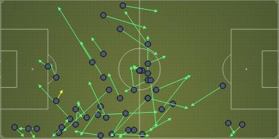 Passes van Christian Eriksen tegen AZ. Vrijwel geen passes richting gevaarlijke zones. (via Squawka) [Ajax speelt van rechts naar links)