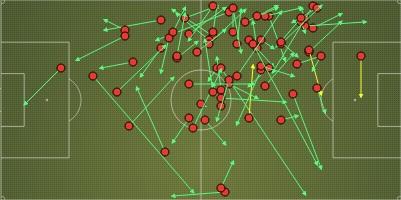 De passes van Christian Eriksen tegen Roda JC. Veel ballen naar de rand van de zestien. Gele pijlen wijzen op gecreëerde scoringskansen. (via Squawka) [Ajax van links naar rechts)