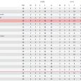 Hoewel er afgelopen zaterdag nipt met 2-1 werd verloren bij Huddersfield Town, staat Brentford FC nog altijd op een prima vijfde plek in de Engelse Championship. De ploeg uit West-Londen is bij velen onbekend, mede doordat er maar weinig Nederlanders bij actief waren (Clyde […]