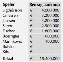 Aankopen door Blind/De Boer (2011-2012)