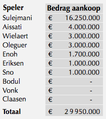 Aankopen Blind/Van Basten (2008-2009)