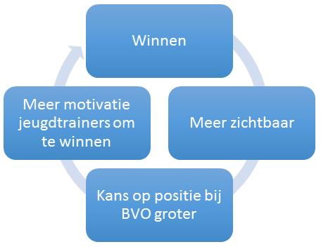 De feedforwardloop die momenteel vaak optreedt in Nederlandse opleidingen