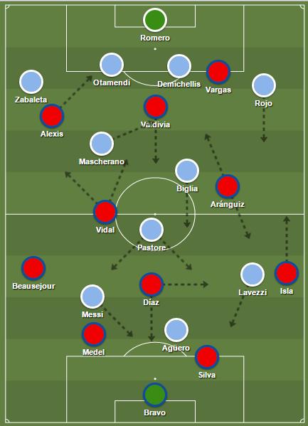 Het Chili van Jorge Sampaoli in de finale van het Copa América-toernooi tegen Argentinië.