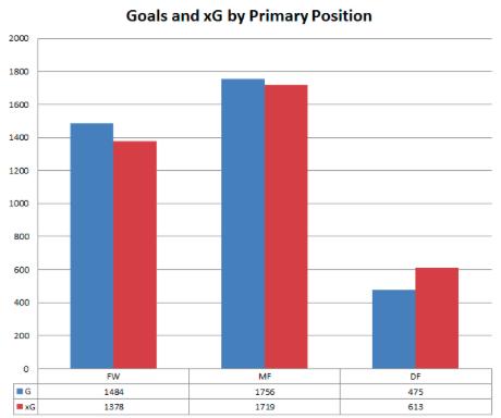 Goals (blauw) en Expected Goals (rood) per positie. FW = aanvallers, MF = middenvelders, DF = verdedigers. Afbeelding via Michael Caley
