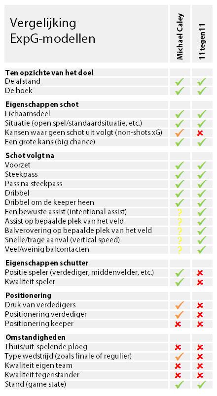 vergelijking expg modellen tabel