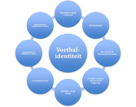 De invloedrijkste factoren op een voetbalidentiteit (aangepast op basis van Oliveira, 2007; en Tamarit, 2013).