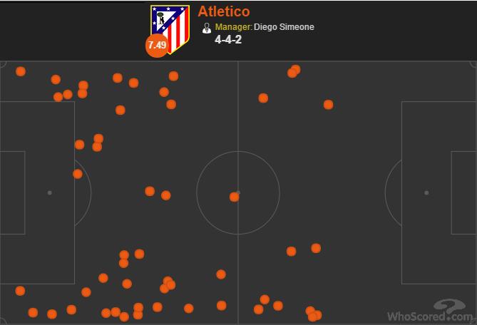 De tackles van Atlético Madrid, dat Bayern München naar de zijkant dwong en daar veel ballen veroverde.