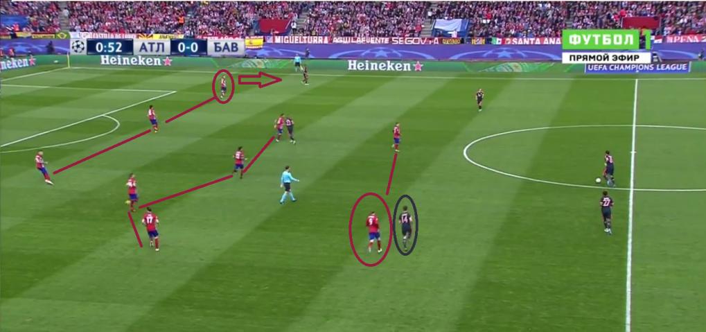 De formaties van beide ploegen in beeld. In de 4-4-2 van Atlético Madrid vangt een van de twee spitsen de verdedigende middenvelder van Bayern München op, wat erg effectief bleek.