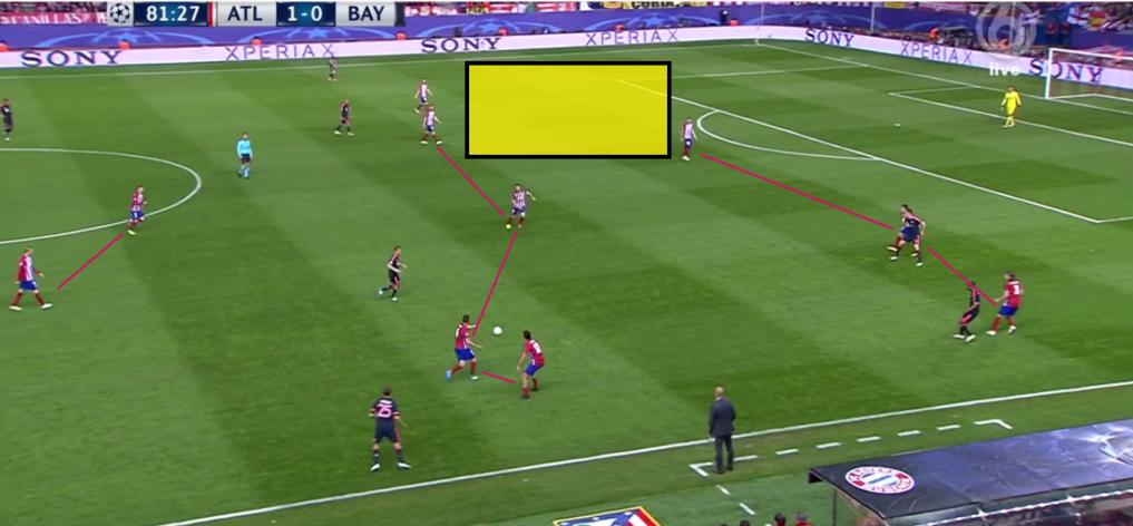 De rechtsback van Atlético Madrid staat ver verwijderd van de drie andere verdedigers, waardoor een gat ontstaat. Kan Bayern München hiervan profiteren in eigen huis?