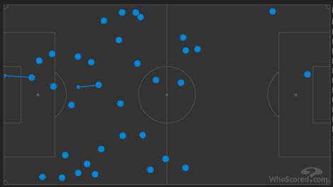 De balcontacten van Zlatan Ibrahimovic in de eerste helft tegen Ierland. Na rust ging hij meer als échte spits spelen, omdat het zinloos was om tegen Ierland te zoeken naar ruimtes tussen de linies. (Links is het doel van Ierland)