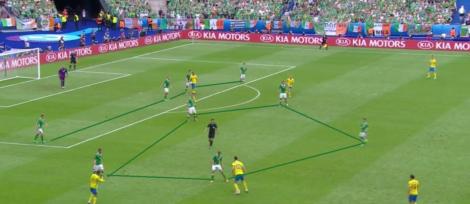 De defensieve organisatie van Ierland. Negen man achter de bal, alleen ruimte aan de zijkant.