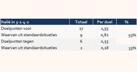 Italië maakt meer dan de helft van zijn doelpunten uit standaardsituaties.